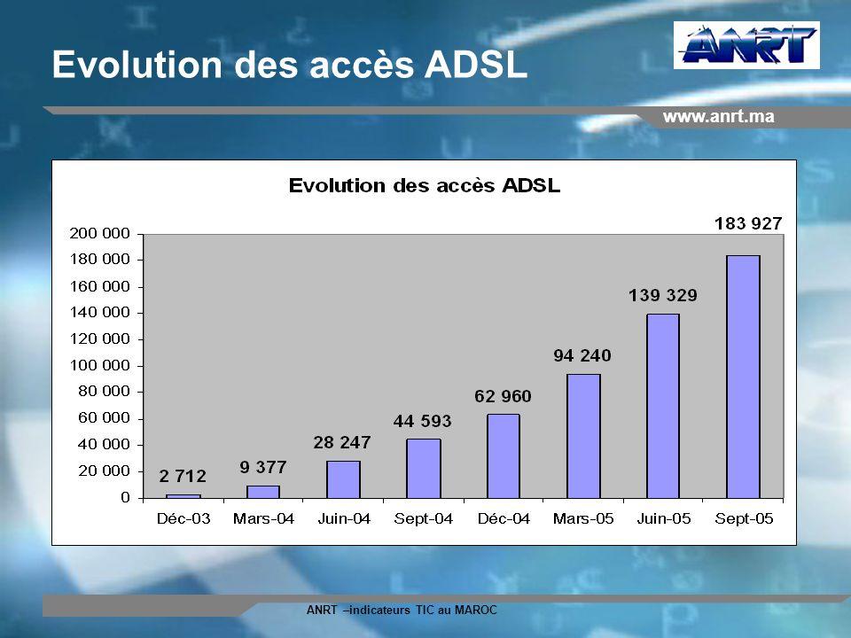 www.anrt.ma ANRT –indicateurs TIC au MAROC Evolution des accès ADSL