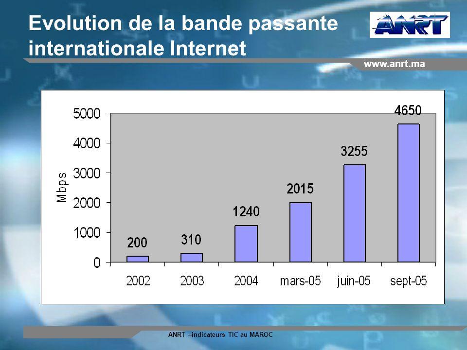 www.anrt.ma ANRT –indicateurs TIC au MAROC Ordinateurs personnels Les indicateurs déquipement en PC (enquête 2005)
