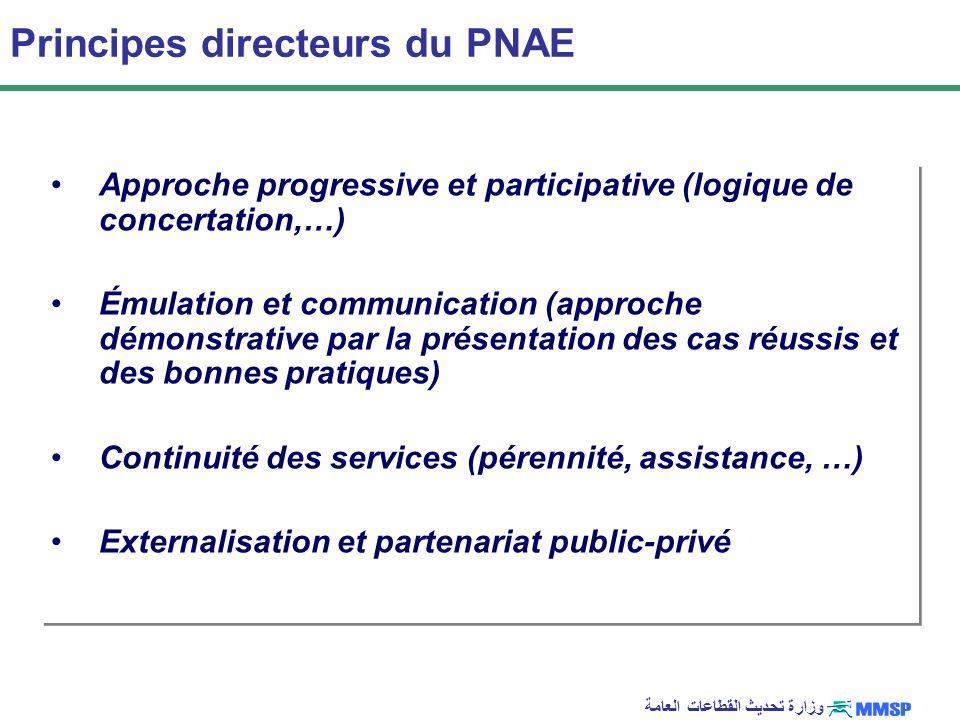 وزارة تحديث القطاعات العامة Principes directeurs du PNAE Approche progressive et participative (logique de concertation,…) Émulation et communication