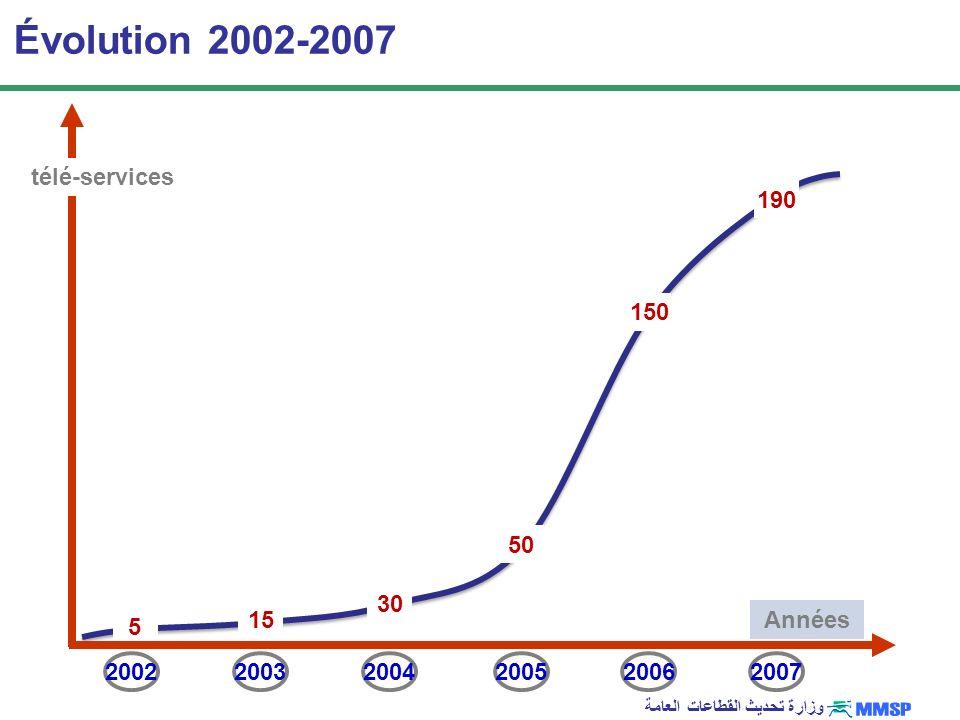 وزارة تحديث القطاعات العامة 15 Évolution 2002-2007 200320042005 Années télé-services 20062007 30 150 50 190 2002 5