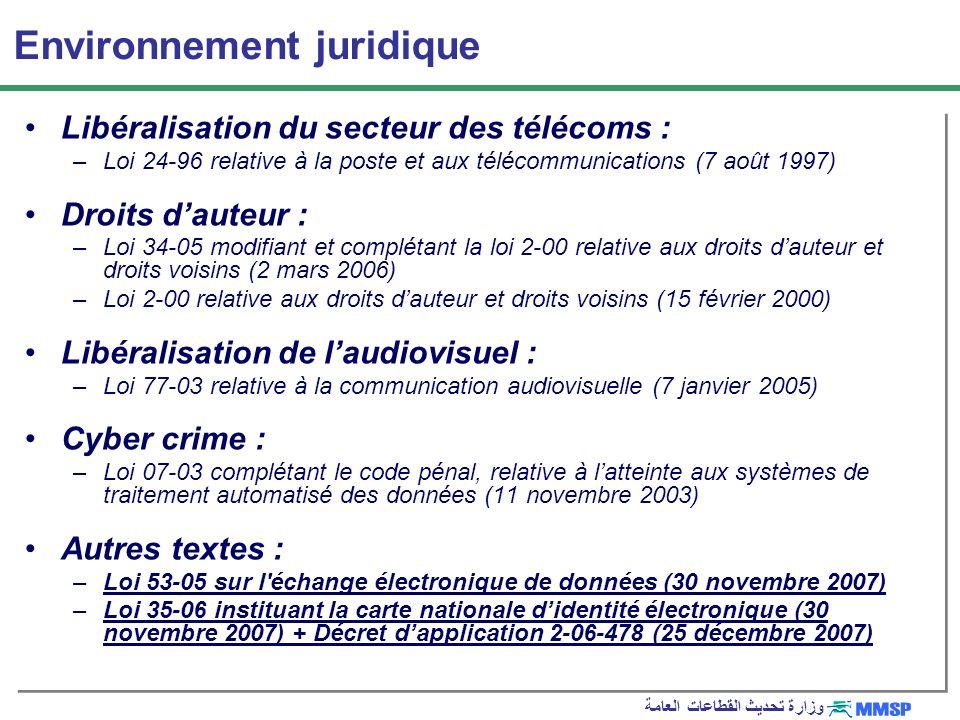 وزارة تحديث القطاعات العامة Environnement juridique Libéralisation du secteur des télécoms : –Loi 24 96 relative à la poste et aux télécommunications