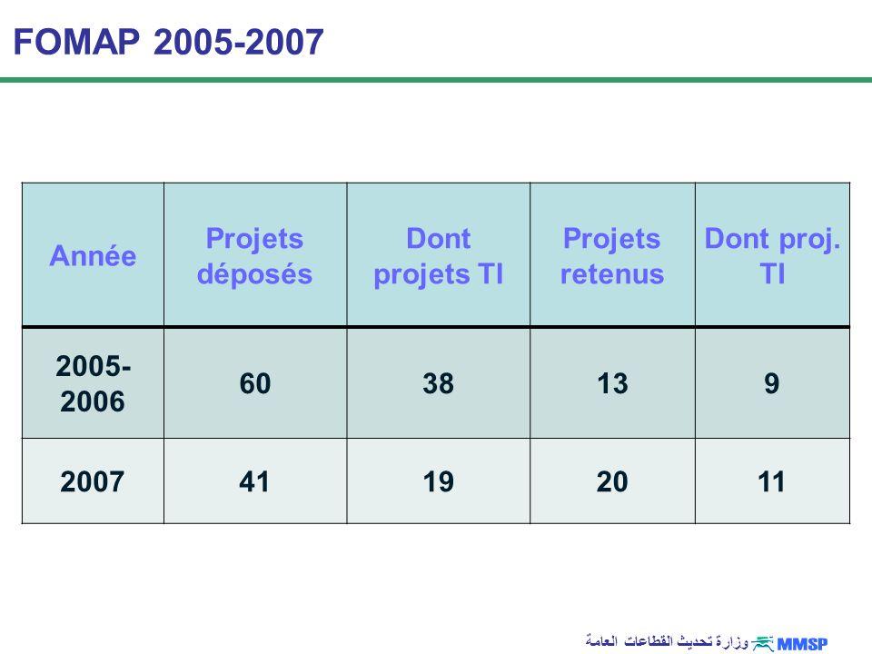 وزارة تحديث القطاعات العامة FOMAP 2005-2007 Année Projets déposés Dont projets TI Projets retenus Dont proj. TI 2005- 2006 6038139 200741192011