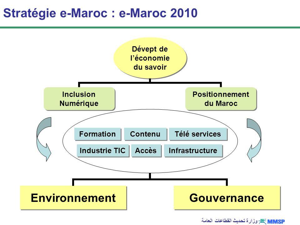 وزارة تحديث القطاعات العامة Projets e-Maroc Stratégie e-Maroc Projet GENIE 2005-2007 MARWAN 2002-Auj Scocial - usage e-gov PNAE : Idarati 2005-2008 Secteur public PROTIC 2005-2007 Entreprises Service Universel Émergence 2005-Auj.