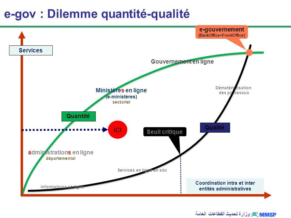 وزارة تحديث القطاعات العامة Dématérialisation des processus e-gouvernement (BackOffice+FrontOffice) e-gov : Dilemme quantité-qualité Services Coordina