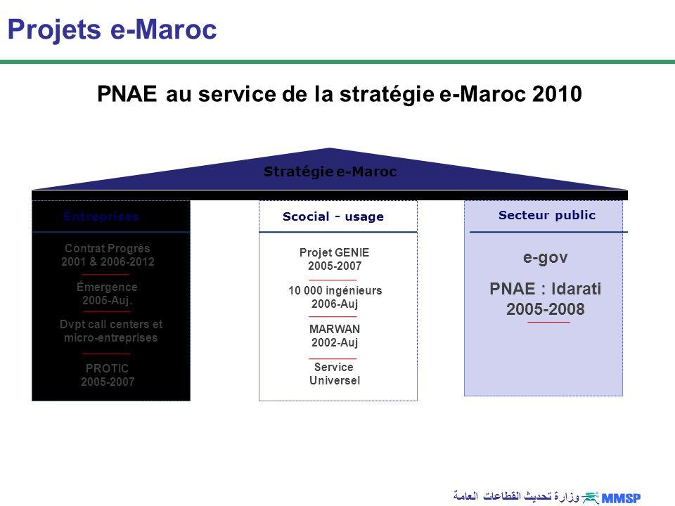 وزارة تحديث القطاعات العامة Projets e-Maroc Stratégie e-Maroc Projet GENIE 2005-2007 MARWAN 2002-Auj Scocial - usage e-gov PNAE : Idarati 2005-2008 Se