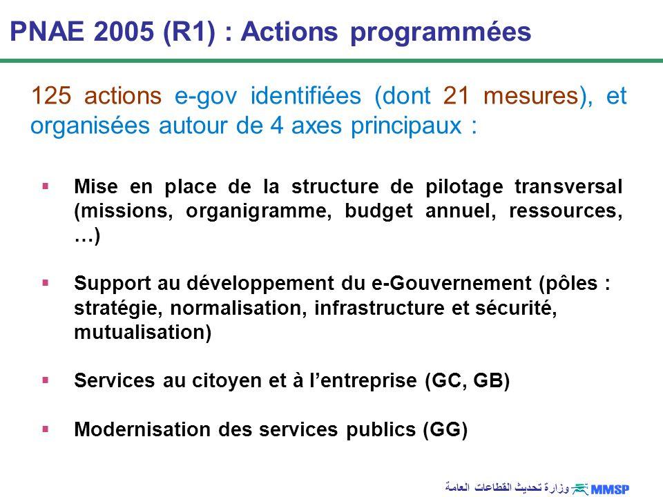 وزارة تحديث القطاعات العامة PNAE 2005 (R1) : Actions programmées Mise en place de la structure de pilotage transversal (missions, organigramme, budget