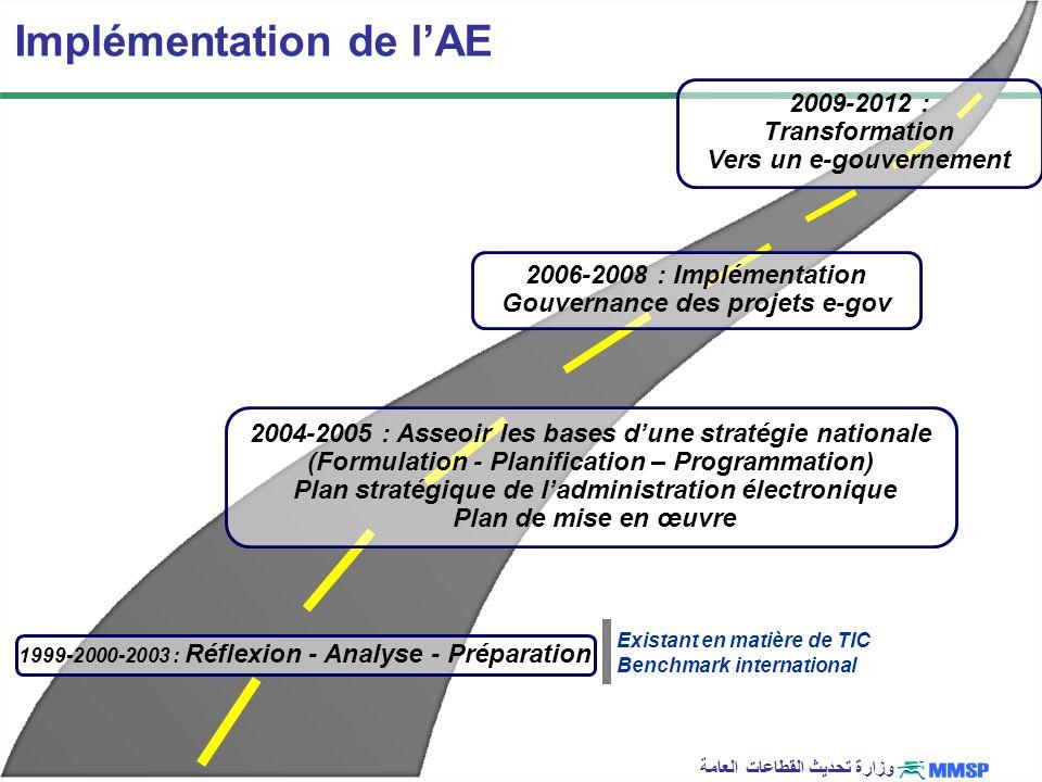 وزارة تحديث القطاعات العامة Existant en matière de TIC Benchmark international Implémentation de lAE 1999-2000-2003 : Réflexion - Analyse - Préparatio