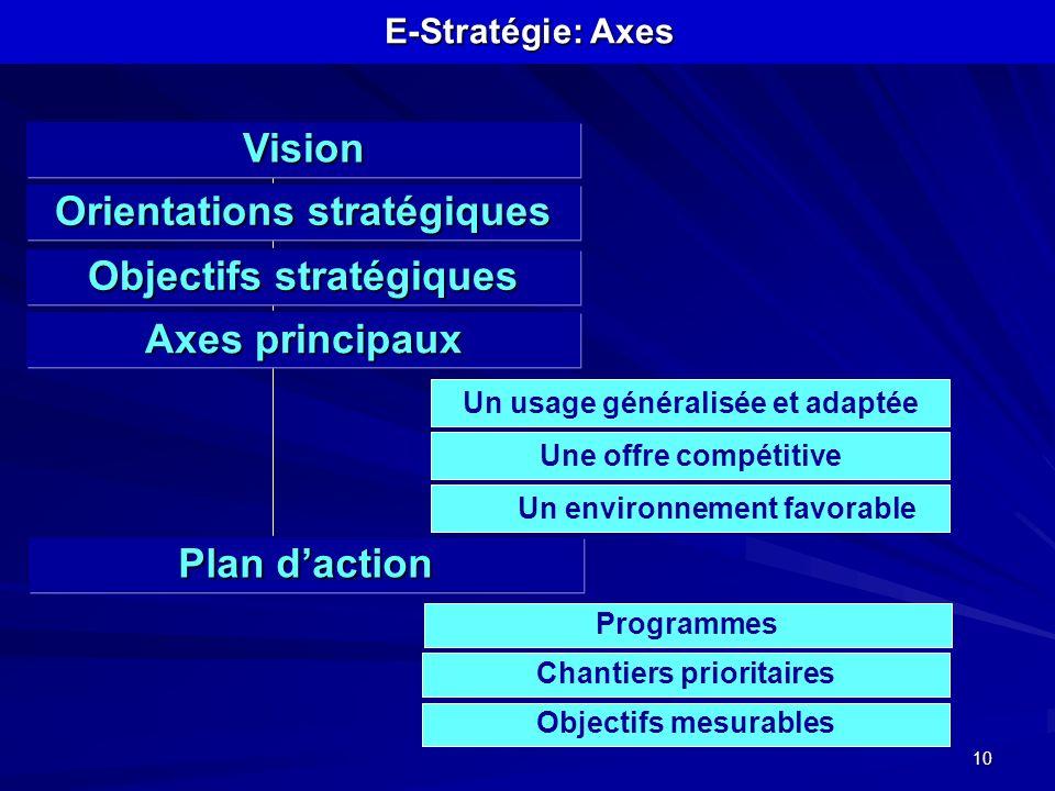 10 E-Stratégie: Axes Orientations stratégiques Objectifs stratégiques Chantiers prioritaires Objectifs mesurables Vision Axes principaux Un usage géné