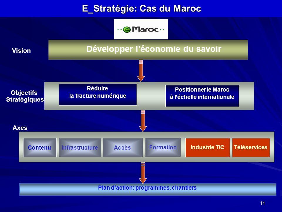11 Développer léconomie du savoir Positionner le Maroc à léchelle internationale ContenuInfrastructureAccès Formation Industrie TICTéléservices Object
