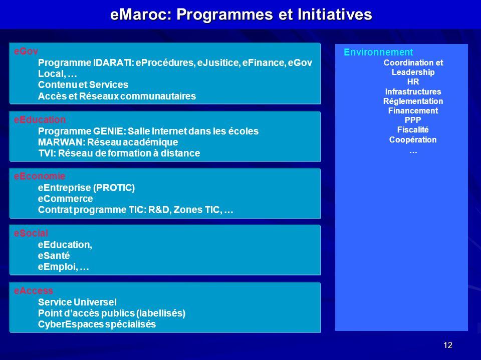 12 eMaroc: Programmes et Initiatives eGov Programme IDARATI: eProcédures, eJusitice, eFinance, eGov Local, … Contenu et Services Accès et Réseaux comm
