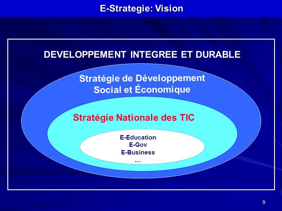 9 DEVELOPPEMENT INTEGREE ET DURABLE Stratégie de Développement Social et Économique Stratégie Nationale des TIC E-Education E-Gov E-Business … E-Strat