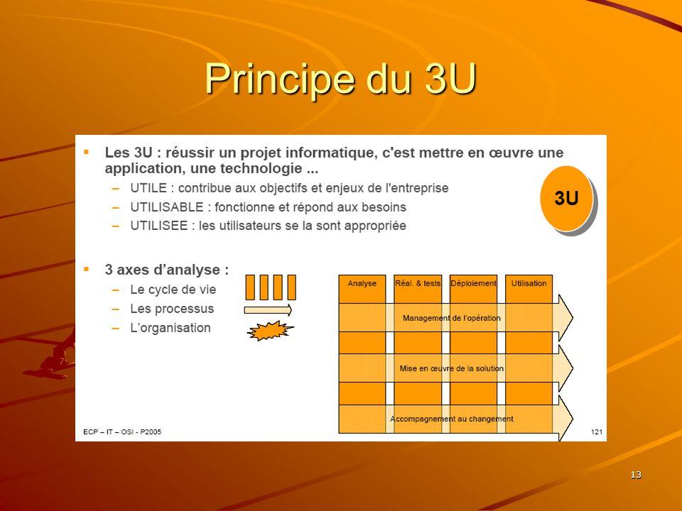 13 Principe du 3U