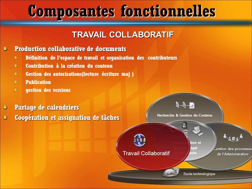 TRAVAIL COLLABORATIF Production collaborative de documents Définition de lespace de travail et organisation des contributeurs Contribution à la créati