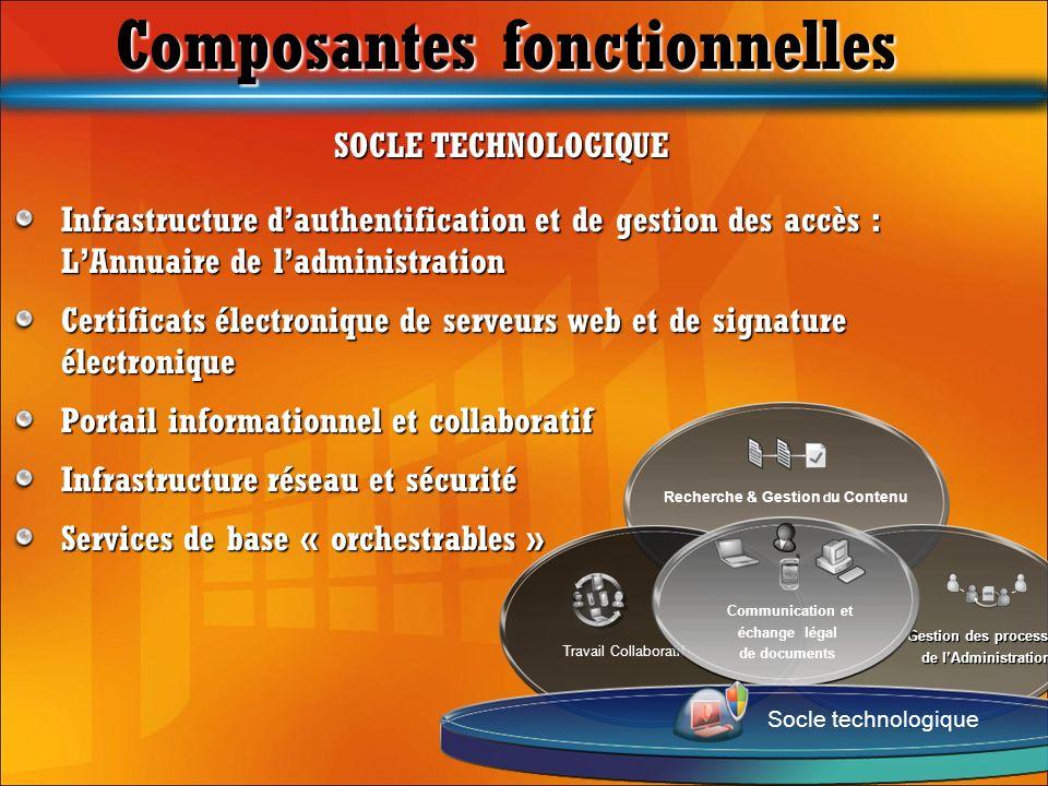 SOCLE TECHNOLOGIQUE Infrastructure dauthentification et de gestion des accès : LAnnuaire de ladministration Certificats électronique de serveurs web e