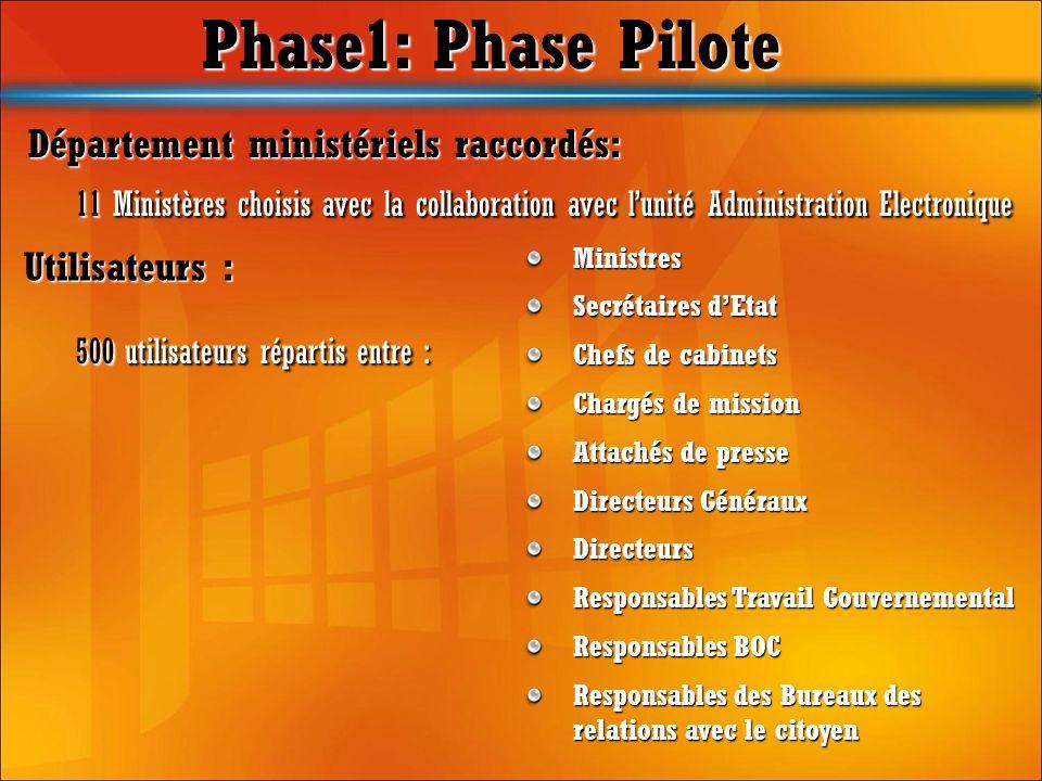 Phase1: Phase Pilote 11 Ministères choisis avec la collaboration avec lunité Administration Electronique 11 Ministères choisis avec la collaboration a