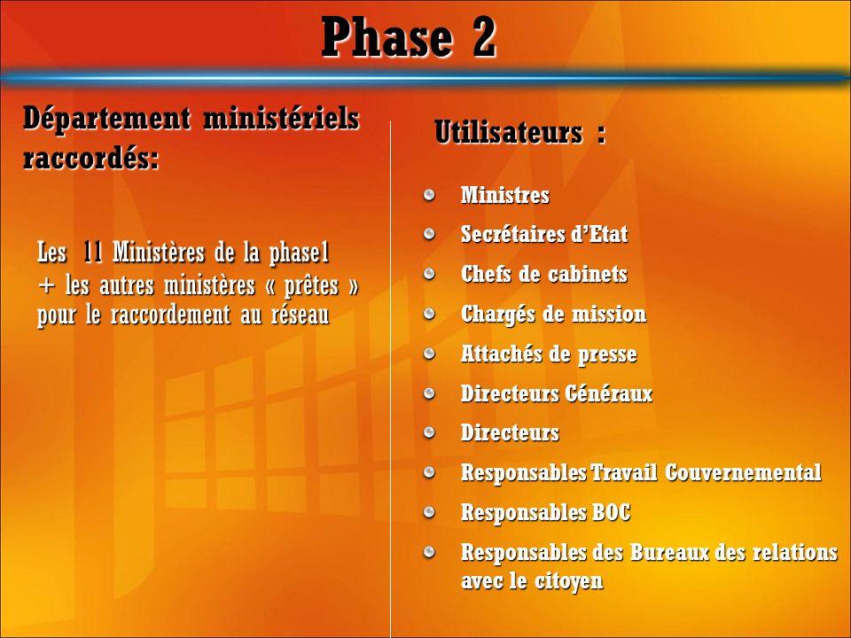 Phase 2 Les 11 Ministères de la phase1 + les autres ministères « prêtes » pour le raccordement au réseau Département ministériels raccordés: Utilisate