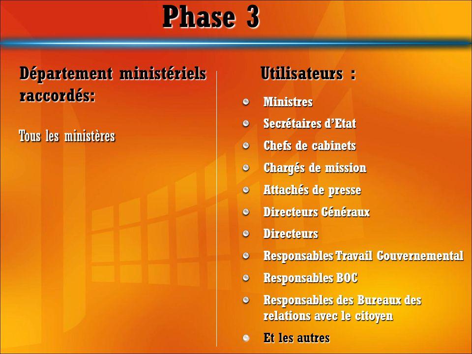 Phase 3 Tous les ministères Tous les ministères Département ministériels raccordés: Utilisateurs : Ministres Secrétaires dEtat Chefs de cabinets Charg