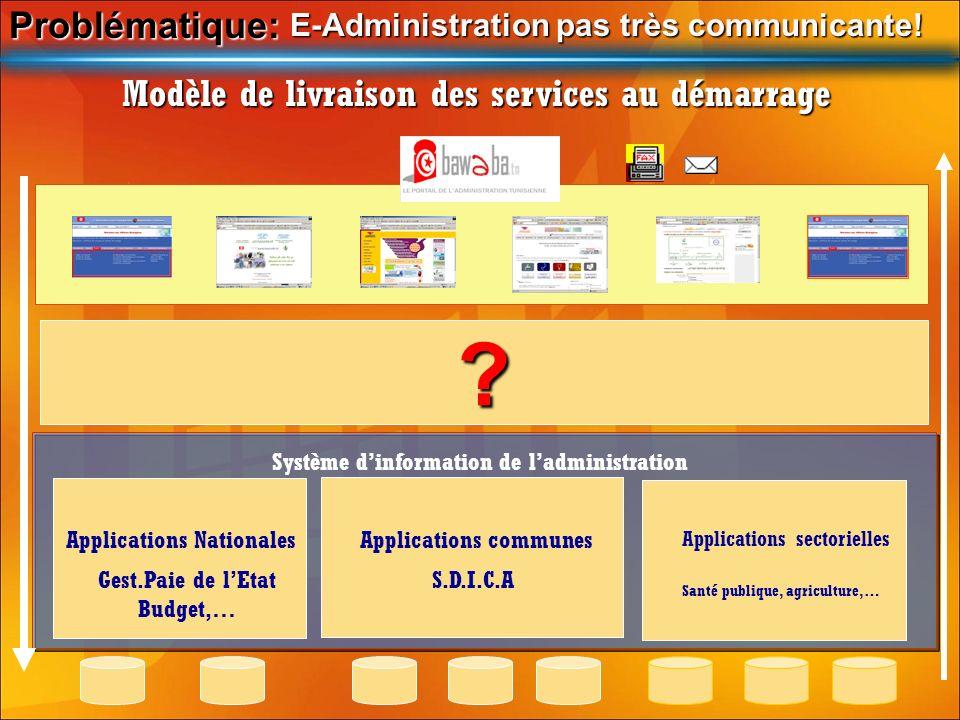 Problématique: Problématique: E-Administration pas très communicante! Modèle de livraison des services au démarrage Système dinformation de ladministr