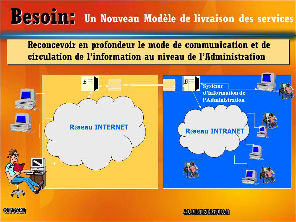 Besoin: Besoin: Un Nouveau Modèle de livraison des services Reconcevoir en profondeur le mode de communication et de circulation de linformation au ni