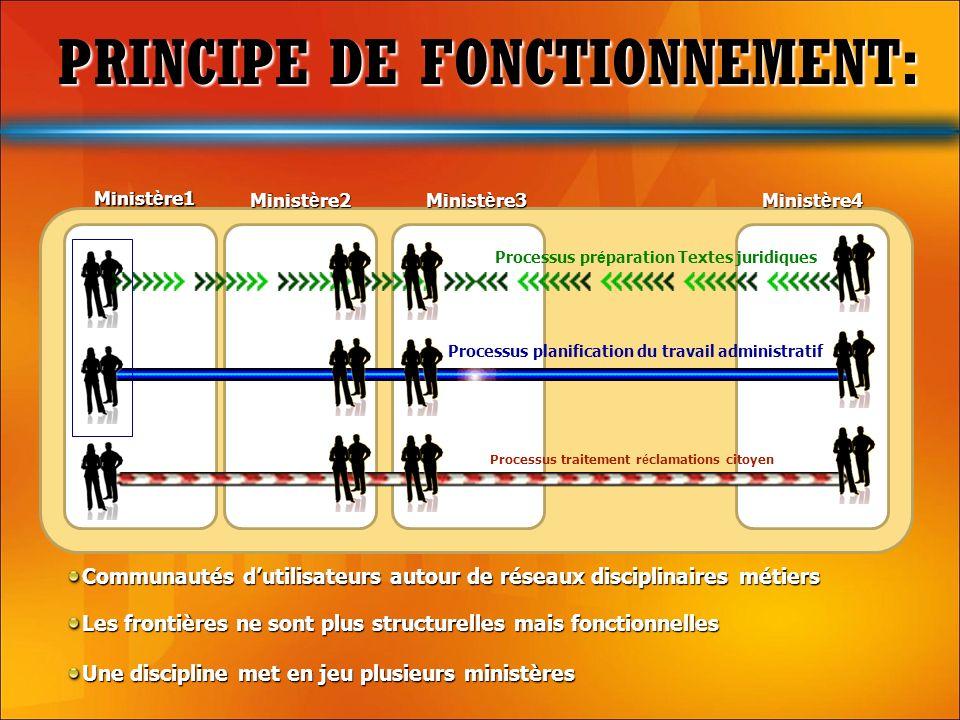 PRINCIPE DE FONCTIONNEMENT: PRINCIPE DE FONCTIONNEMENT: Communautés dutilisateurs autour de réseaux disciplinaires métiers Minist è re1 Minist è re2 M