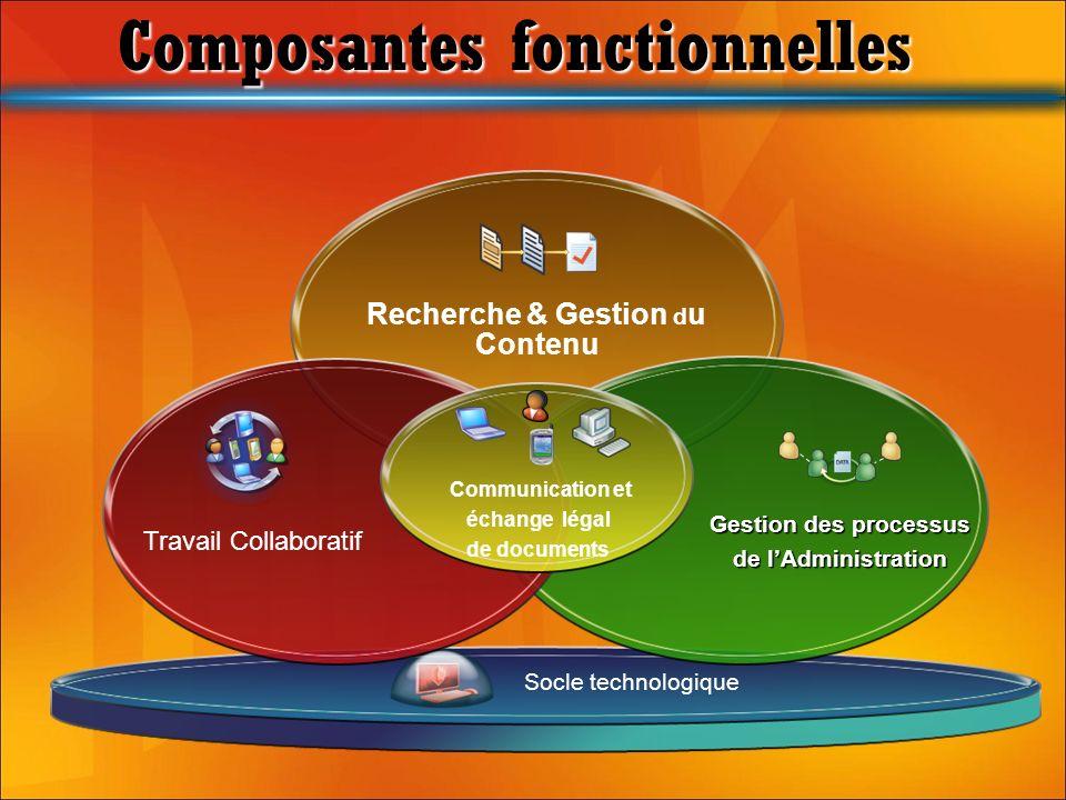 Socle technologique Recherche & Gestion d u Contenu Gestion des processus de lAdministration Travail Collaboratif Communication et échange légal de do