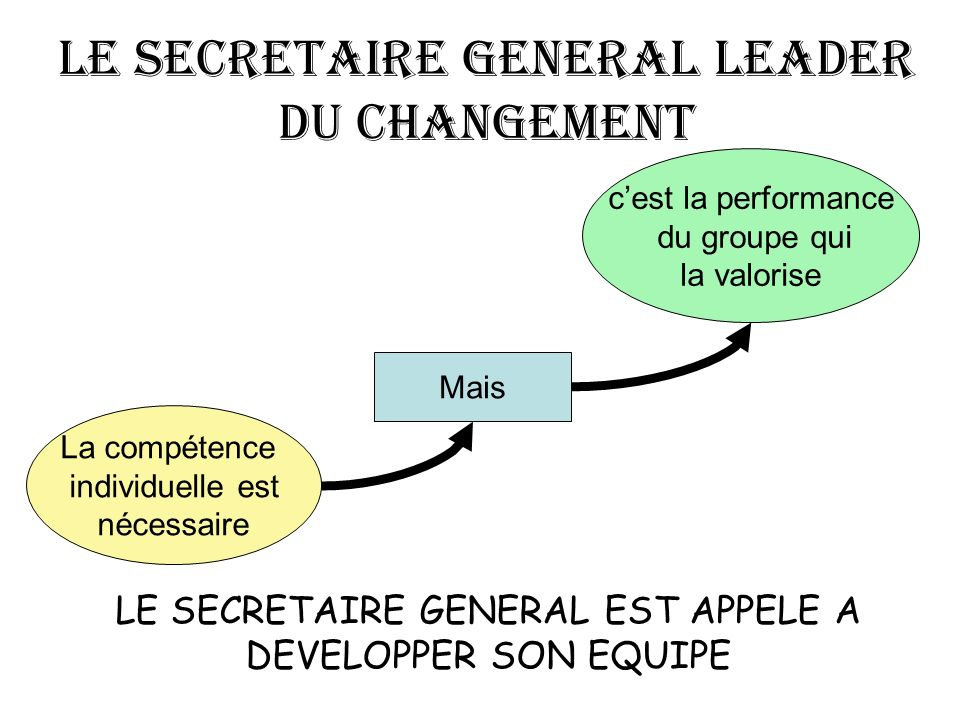 La compétence individuelle est nécessaire Mais cest la performance du groupe qui la valorise LE SECRETAIRE GENERAL LEADER DU CHANGEMENT LE SECRETAIRE GENERAL EST APPELE A DEVELOPPER SON EQUIPE