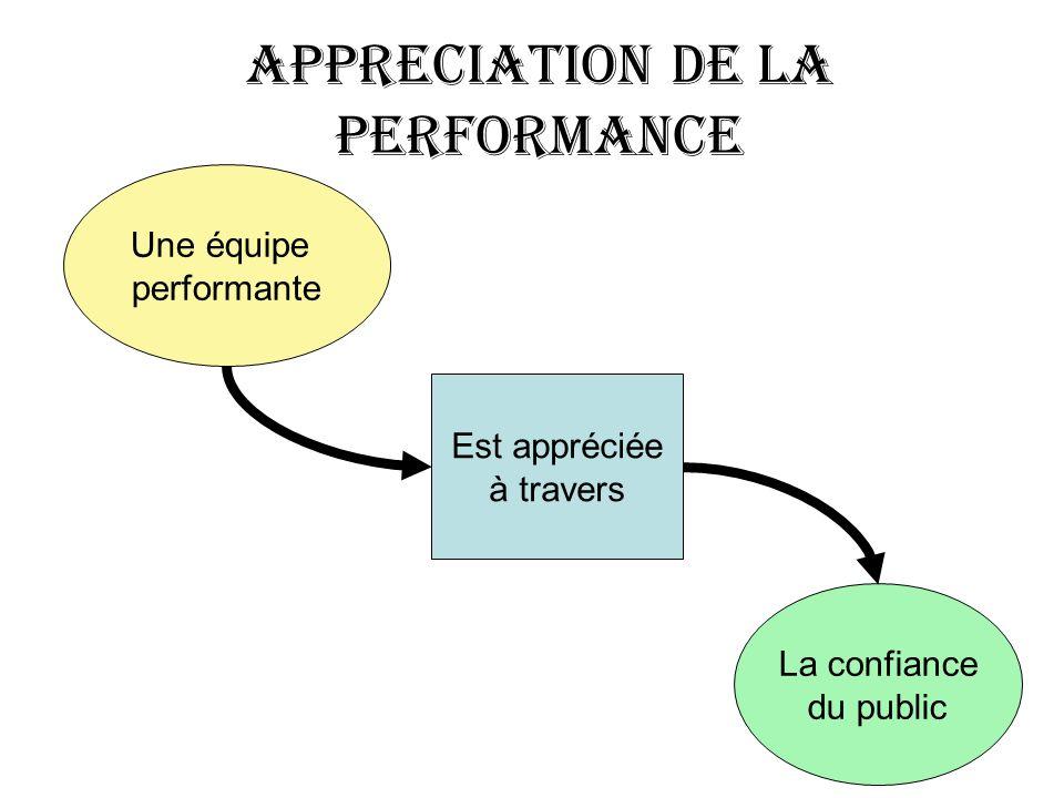 Une équipe performante Est appréciée à travers La confiance du public APPRECIATION DE LA PERFORMANCE