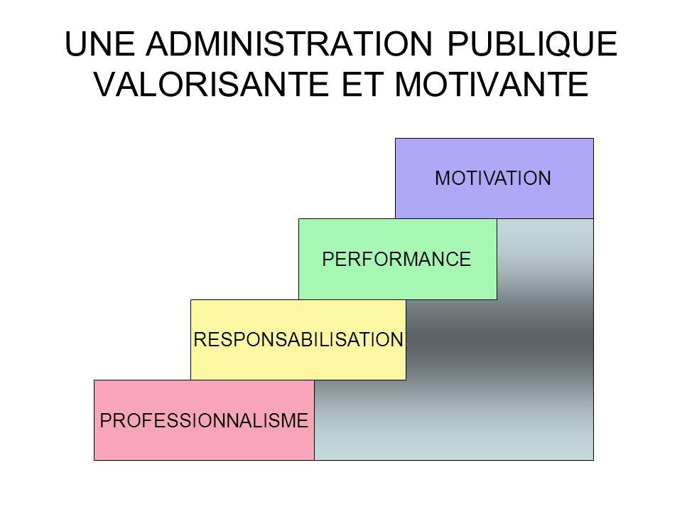UNE ADMINISTRATION PUBLIQUE VALORISANTE ET MOTIVANTE PERFORMANCE MOTIVATION PROFESSIONNALISME RESPONSABILISATION
