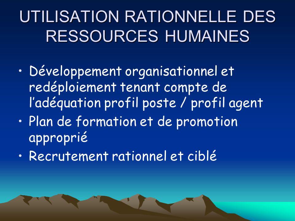 UTILISATION RATIONNELLE DES RESSOURCES HUMAINES Développement organisationnel et redéploiement tenant compte de ladéquation profil poste / profil agen