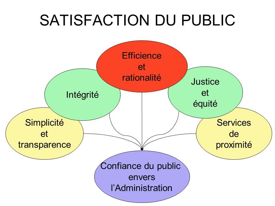SATISFACTION DU PUBLIC Services de proximité Simplicité et transparence Confiance du public envers lAdministration Intégrité Justice et équité Efficie
