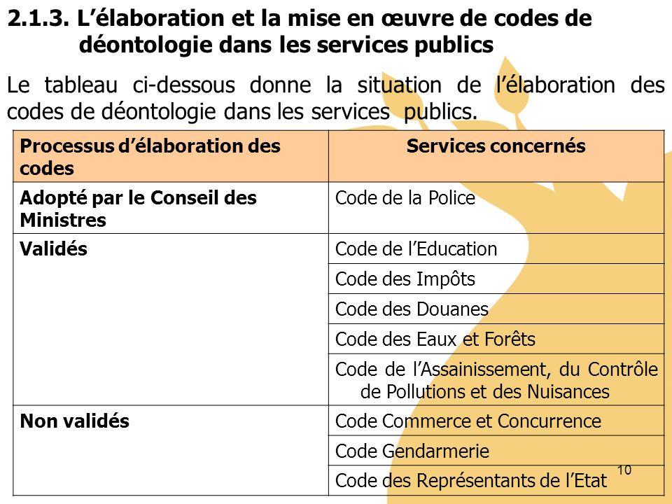 10 Le tableau ci-dessous donne la situation de lélaboration des codes de déontologie dans les services publics.