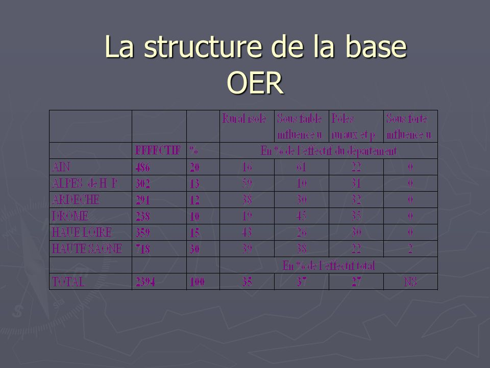 La structure de la base OER