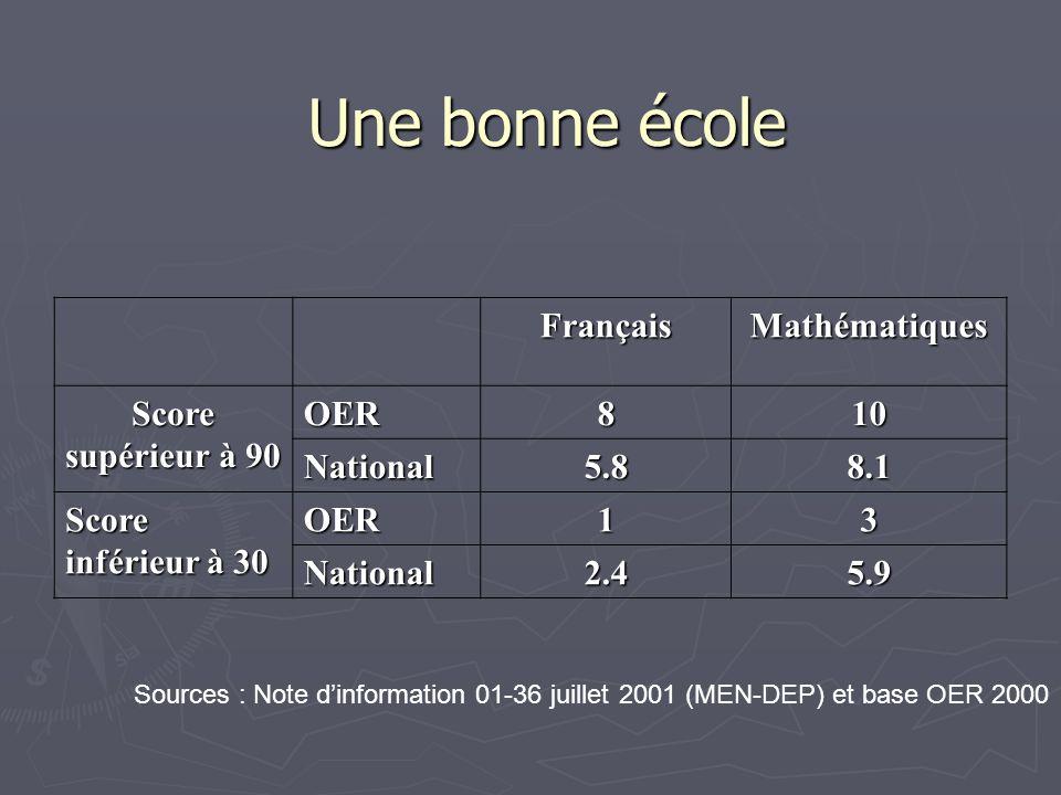 Une bonne école FrançaisMathématiques Score supérieur à 90 OER810 National5.88.1 Score inférieur à 30 OER13 National2.45.9 Sources : Note dinformation