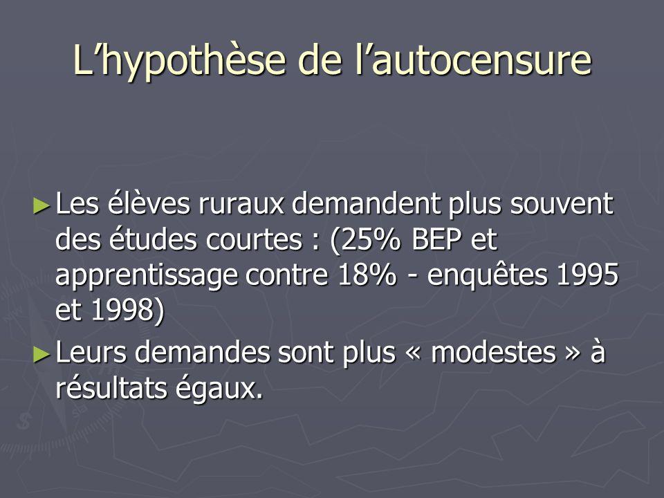 Lhypothèse de lautocensure Les élèves ruraux demandent plus souvent des études courtes : (25% BEP et apprentissage contre 18% - enquêtes 1995 et 1998)