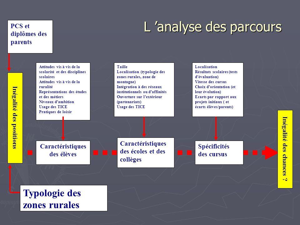 L analyse des parcours Caractéristiques des élèves Caractéristiques des écoles et des collèges Spécificités des cursus Inégalité des chances ? PCS et