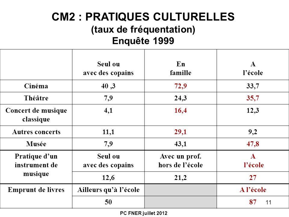 11 CM2 : PRATIQUES CULTURELLES (taux de fréquentation) Enquête 1999 Seul ou avec des copains En famille A lécole Cinéma40,372,933,7 Théâtre7,924,335,7