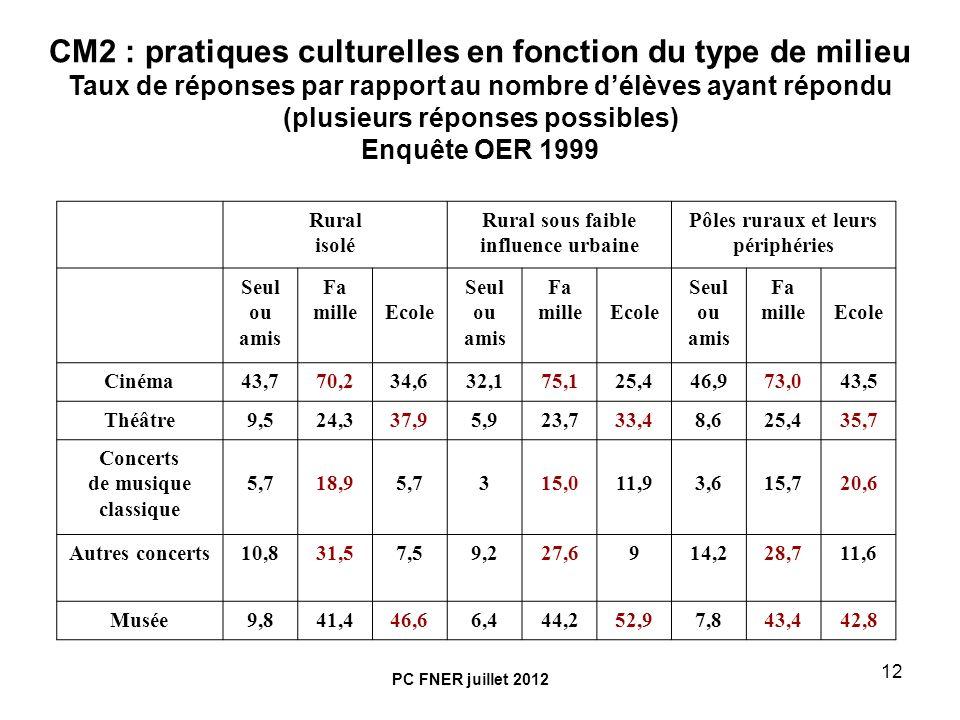12 CM2 : pratiques culturelles en fonction du type de milieu Taux de réponses par rapport au nombre délèves ayant répondu (plusieurs réponses possible