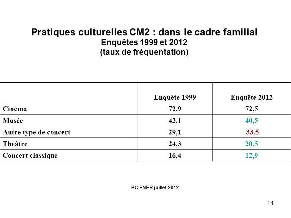 14 Pratiques culturelles CM2 : dans le cadre familial Enquêtes 1999 et 2012 (taux de fréquentation) Enquête 1999Enquête 2012 Cinéma72,972,5 Musée43,14