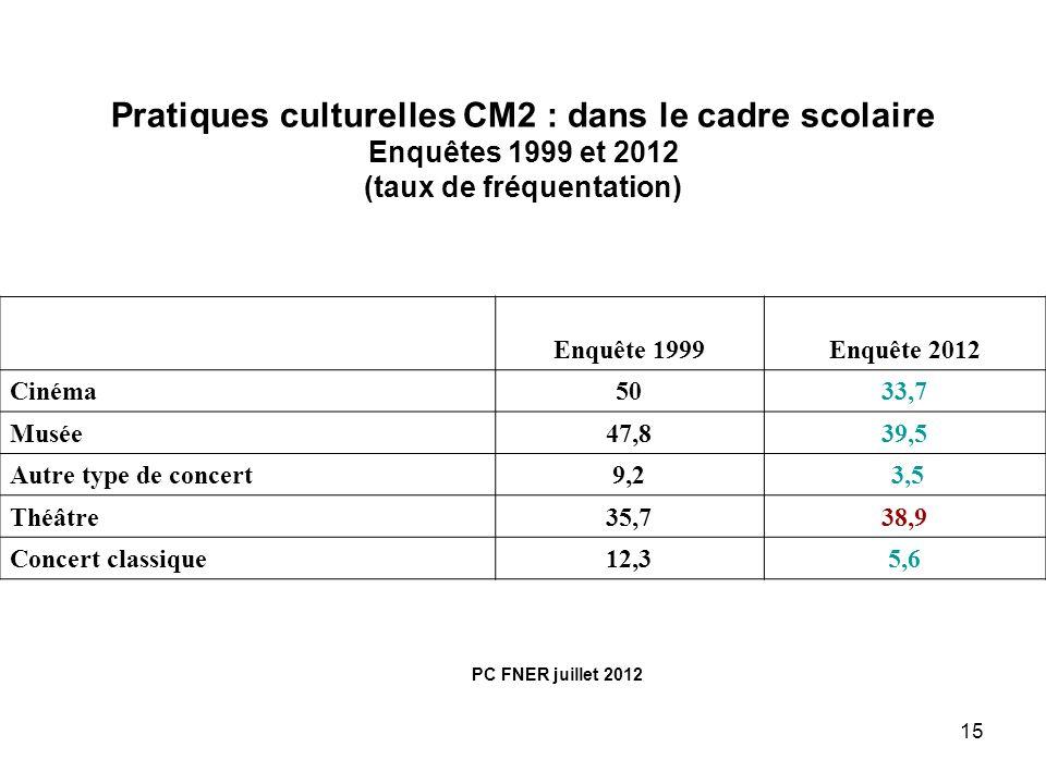 15 Pratiques culturelles CM2 : dans le cadre scolaire Enquêtes 1999 et 2012 (taux de fréquentation) Enquête 1999Enquête 2012 Cinéma5033,7 Musée47,839,