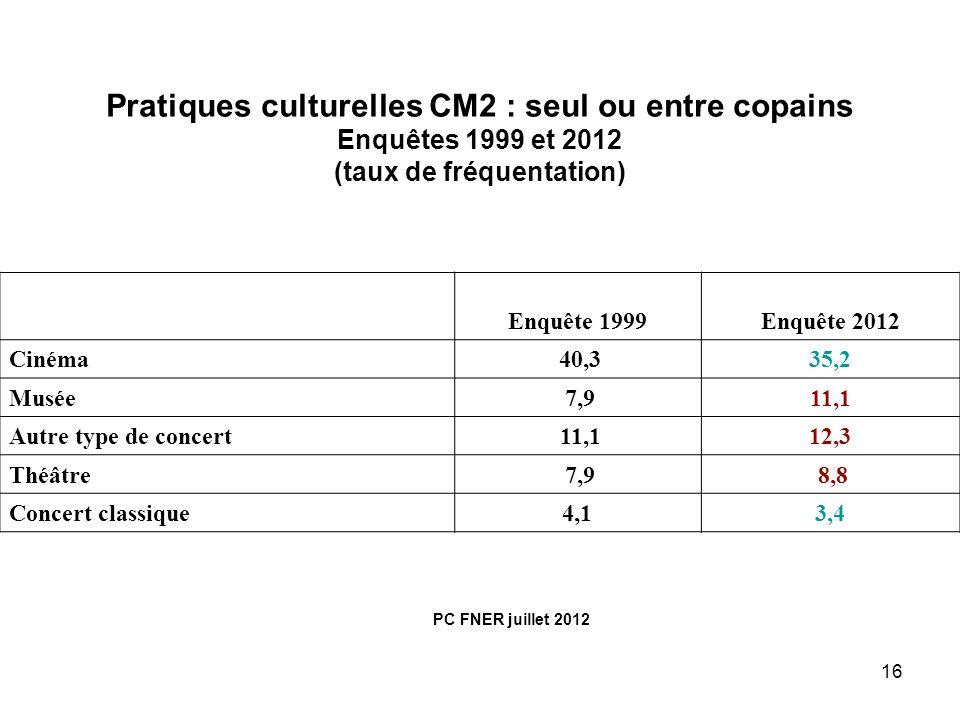 16 Pratiques culturelles CM2 : seul ou entre copains Enquêtes 1999 et 2012 (taux de fréquentation) Enquête 1999Enquête 2012 Cinéma 40,335,2 Musée 7,91