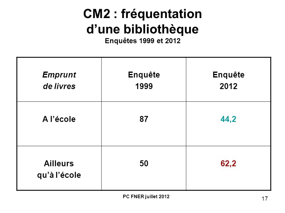 17 CM2 : fréquentation dune bibliothèque Enquêtes 1999 et 2012 Emprunt de livres Enquête 1999 Enquête 2012 A lécole8744,2 Ailleurs quà lécole 5062,2 P
