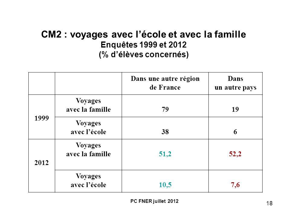 18 CM2 : voyages avec lécole et avec la famille Enquêtes 1999 et 2012 (% délèves concernés) Dans une autre région de France Dans un autre pays 1999 Vo