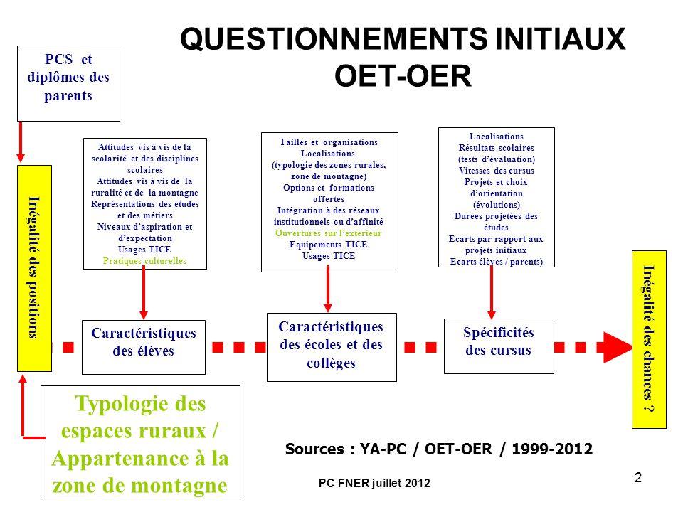 3 BASE DE DONNEES OER 1999-2007 2.400 ÉLÈVES / 12.000 QUESTIONNAIRES /1MM DITEMS SIX DÉPARTEMENTS : AIN, ALPES DE HAUTE-PROVENCE, ARDÈCHE, DROME, HAUTE-LOIRE ET HAUTE-SAONE TROIS TYPES DE ZONE RURALE : RURAL ISOLÉ, RURAL SOUS FAIBLE INFLUENCE URBAINE, PÔLES RURAUX (INSEE-INRA 1996-1998) ZONE ADMINISTRATIVE DE MONTAGNE (LOI MONTAGNE DE 1985) PAS DE SOUS-GROUPES INFÉRIEURS À 100 / CORPUS FINAL SUPÉRIEUR A 1.000 SUIVI LONGITUDINAL PENDANT 7 ANS (DU CM2 A LA TERMINALE) PC FNER juillet 2012