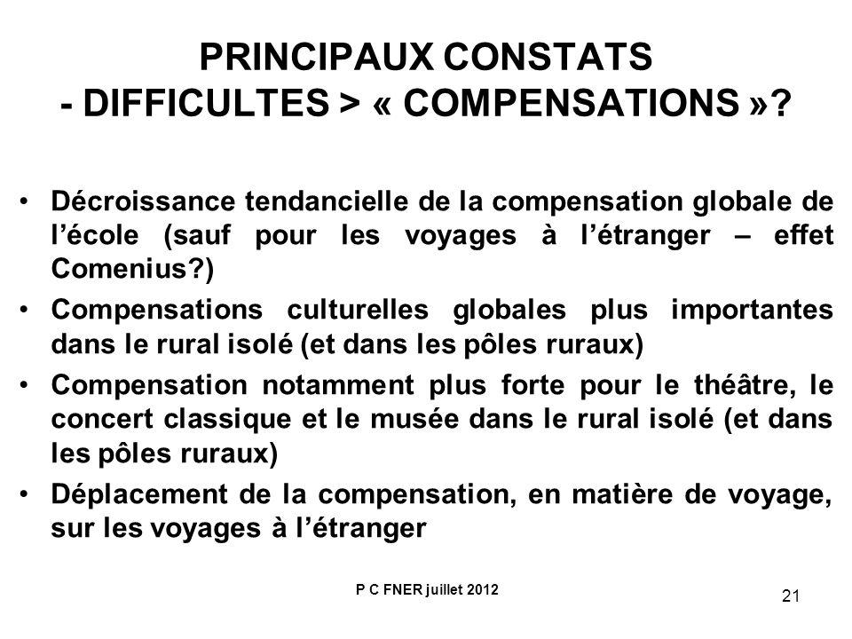21 PRINCIPAUX CONSTATS - DIFFICULTES > « COMPENSATIONS »? Décroissance tendancielle de la compensation globale de lécole (sauf pour les voyages à létr