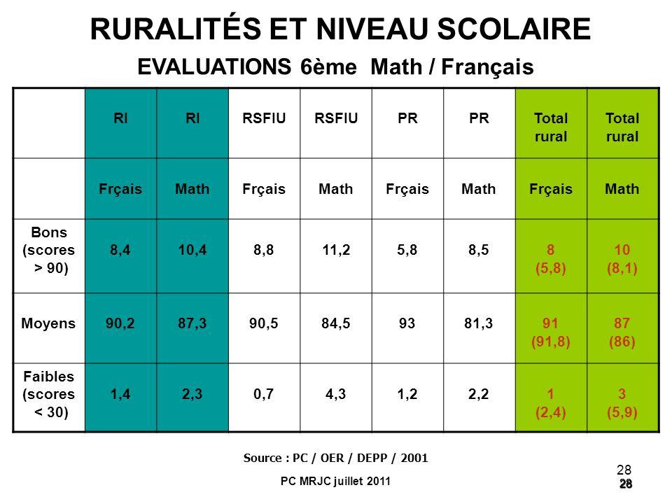 28 28 28 RURALITÉS ET NIVEAU SCOLAIRE EVALUATIONS 6ème Math / Français RI RSFIU PR Total rural FrçaisMathFrçaisMathFrçaisMathFrçaisMath Bons (scores >