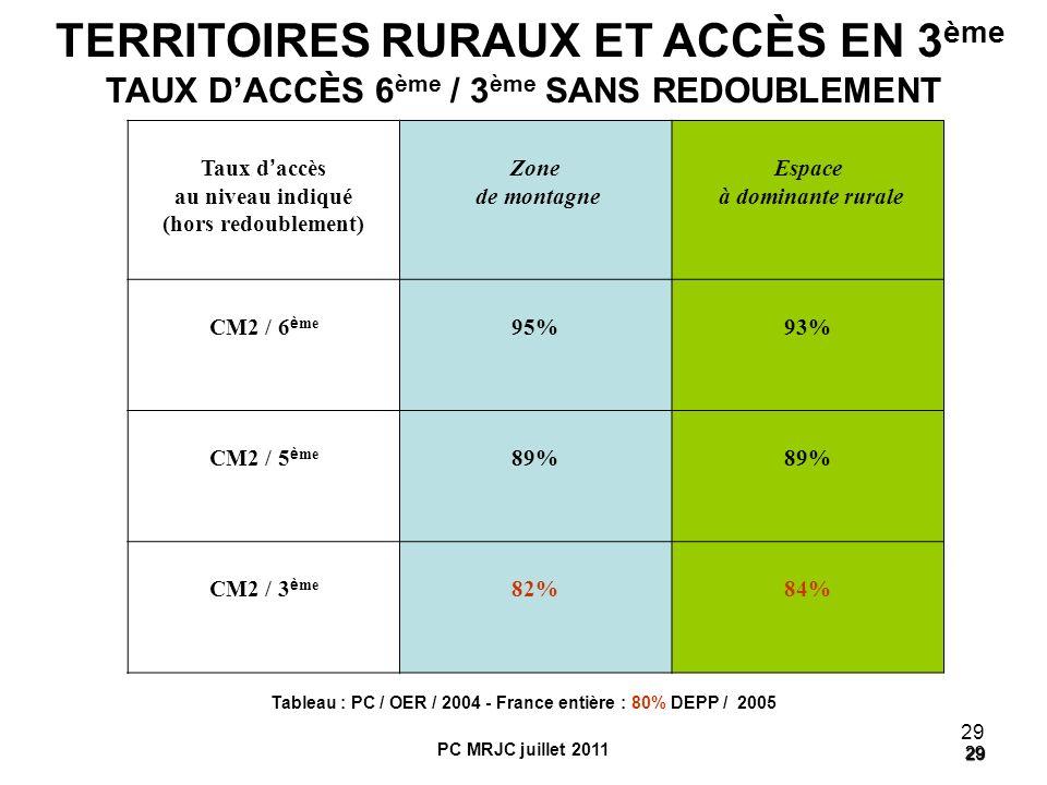 29 29 29 Taux d accès au niveau indiqué (hors redoublement) Zone de montagne Espace à dominante rurale CM2 / 6 è me 95%93% CM2 / 5 è me 89% CM2 / 3 è