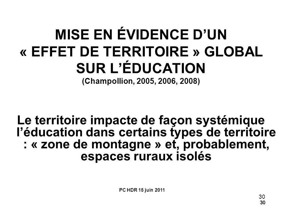 30 30 MISE EN ÉVIDENCE DUN « EFFET DE TERRITOIRE » GLOBAL SUR LÉDUCATION (Champollion, 2005, 2006, 2008) Le territoire impacte de façon systémique léd