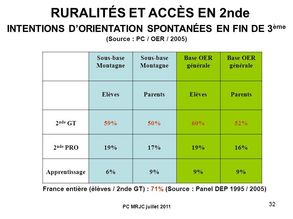 32 Sous-base Montagne Base OER générale ElèvesParentsElèvesParents 2 nde GT59%50%60%52% 2 nde PRO19%17%19%16% Apprentissage6%9% RURALITÉS ET ACCÈS EN