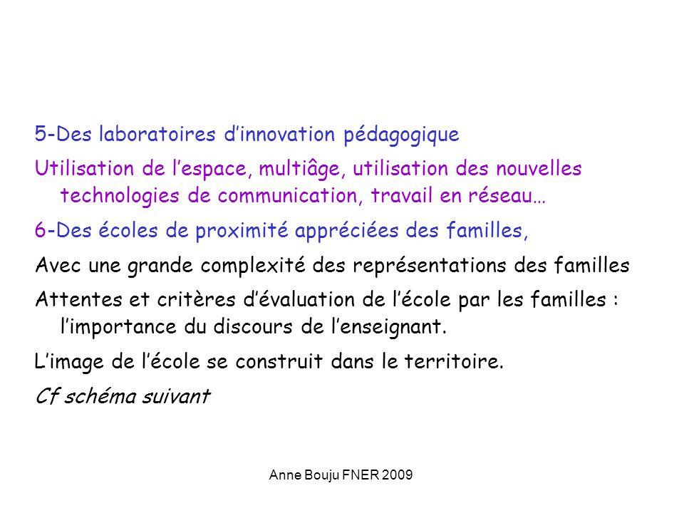 Anne Bouju FNER 2009 5-Des laboratoires dinnovation pédagogique Utilisation de lespace, multiâge, utilisation des nouvelles technologies de communicat