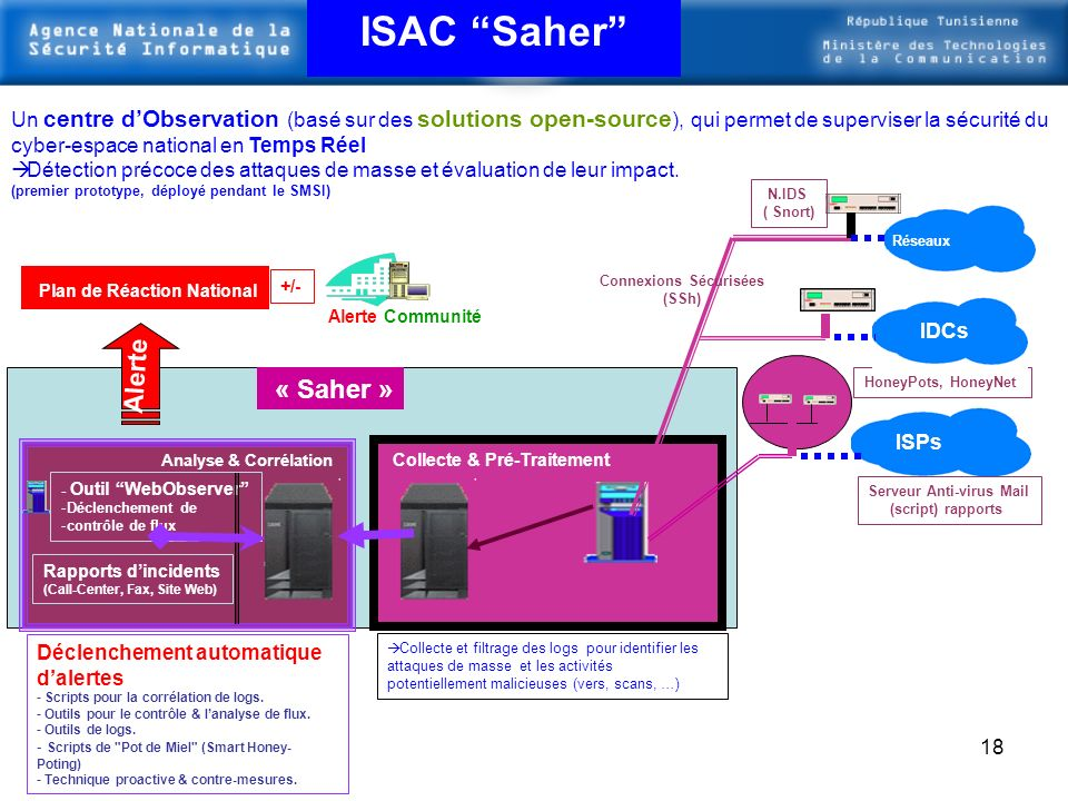 17 Centre dobservation et dalerte : ISAC (Information Sharing and Analysis Center) Projet Saher